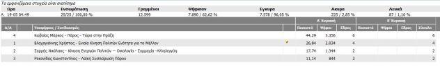Αποτελέσματα_δημοτικών εκλογών_2014_α_γύρος
