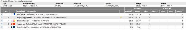 Αποτελέσματα_περιφερειακών_νοτιο_αιγαίο_2014
