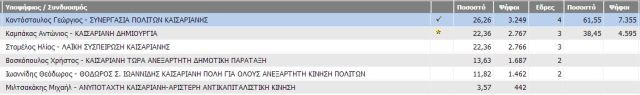 pinakas_apotelesmaton_maiou_2014